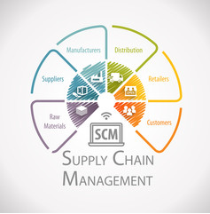 Le temps partagé au service du Supply-Chain